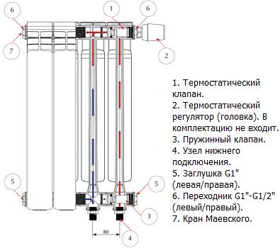 Нижнее подключение (ventil) к радиаторам Rifar Alum. Составные части и алгоритм работы.