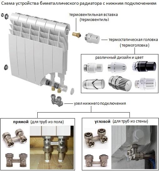 Биметаллические радиаторы с нижним подключением. Схема устройства и конструкционные особенности