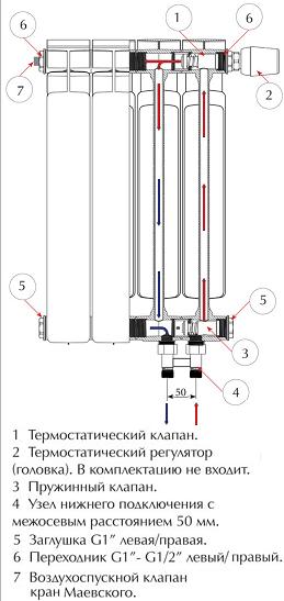 Основные элементы конструкции биметаллического радиатора с нижним подсоединением